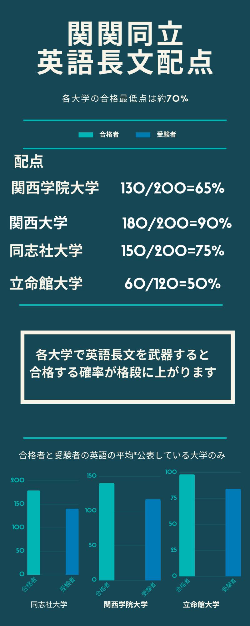 合格者のほとんどは英語は7割以上とっている